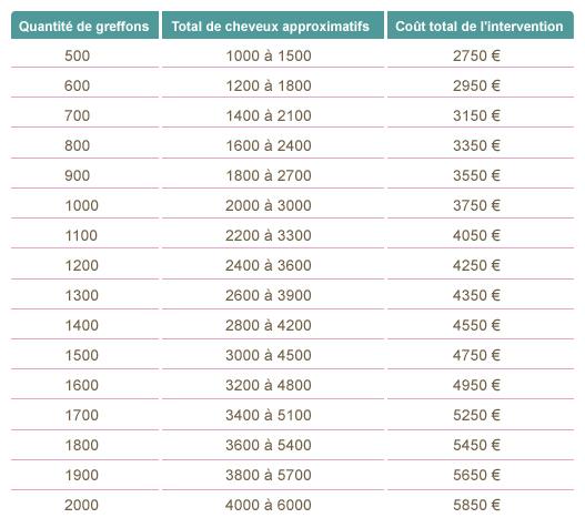 Greffe de cheveux prix belgique